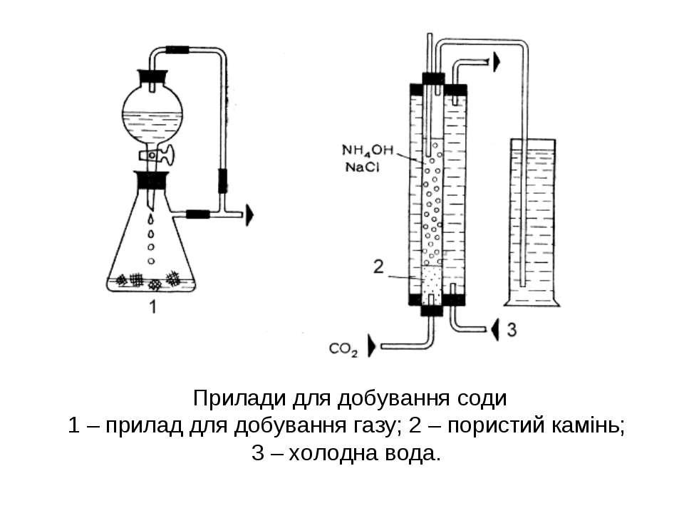 Прилади для добування соди 1 – прилад для добування газу; 2 – пористий камінь...