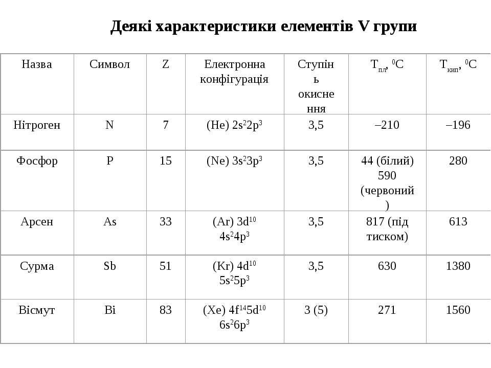 Деякі характеристики елементів V групи