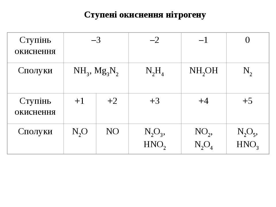 Ступені окиснення нітрогену