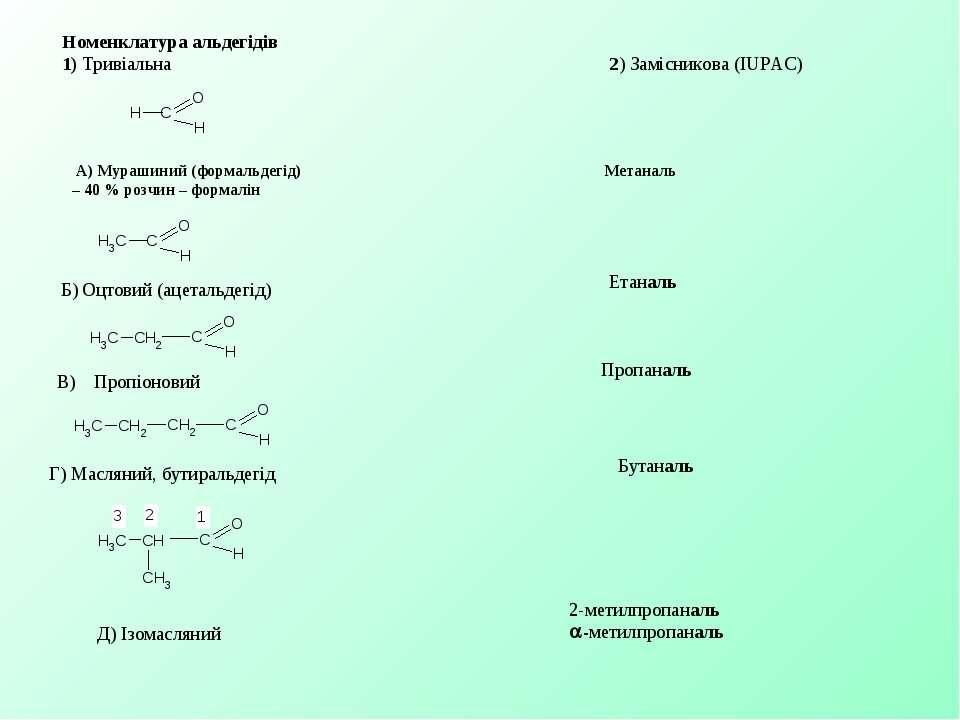 Номенклатура альдегідів 1) Тривіальна 2) Замісникова (IUPAC) А) Мурашиний (фо...