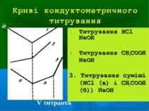 Криві кондуктометричного титрування Титрування НCl NaOH Титрування CH3COOH Na...