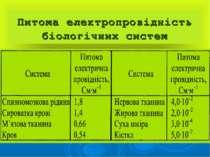 Питома електропровідність біологічних систем