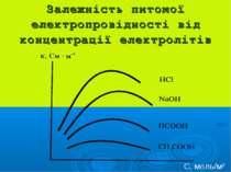Залежність питомої електропровідності від концентрації електролітів С, моль/м3