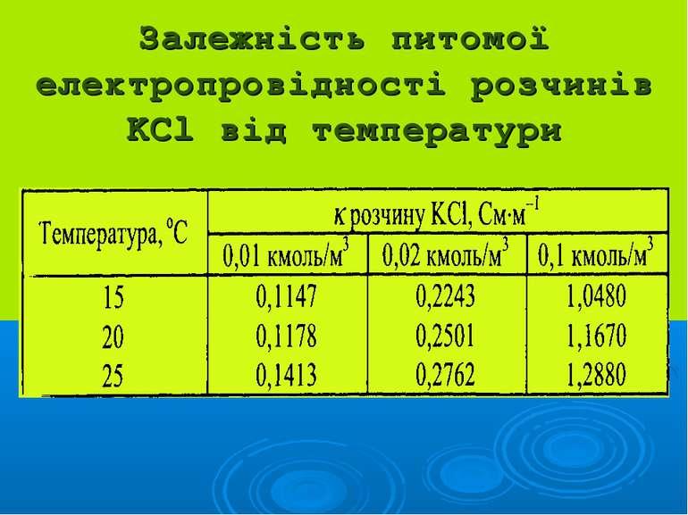Залежність питомої електропровідності розчинів KCl від температури