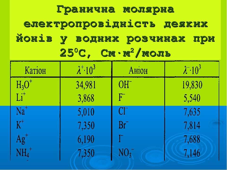 Гранична молярна електропровідність деяких йонів у водних розчинах при 250С, ...