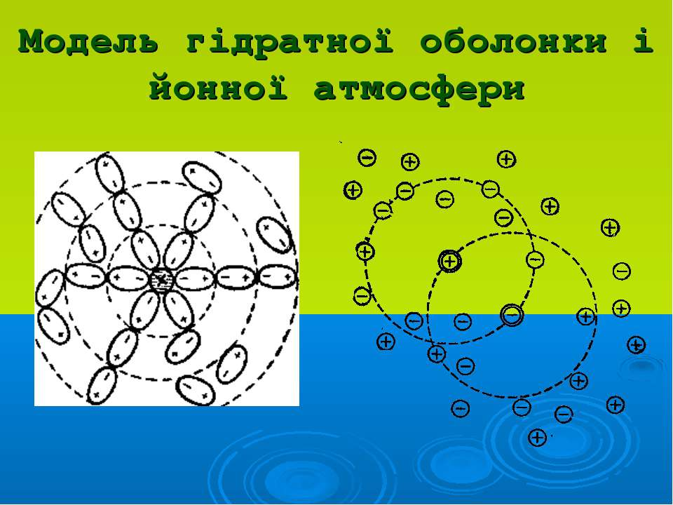 Модель гідратної оболонки і йонної атмосфери