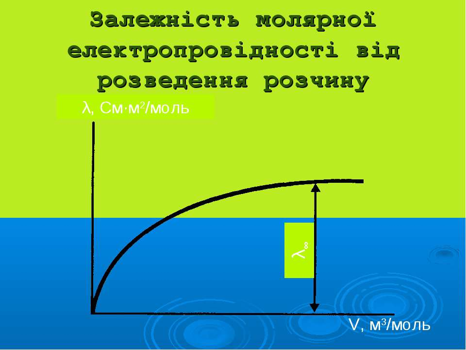 Залежність молярної електропровідності від розведення розчину V, м3/моль λ, С...