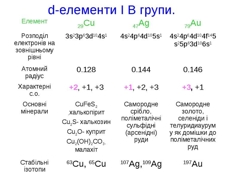 d-елементи І В групи.