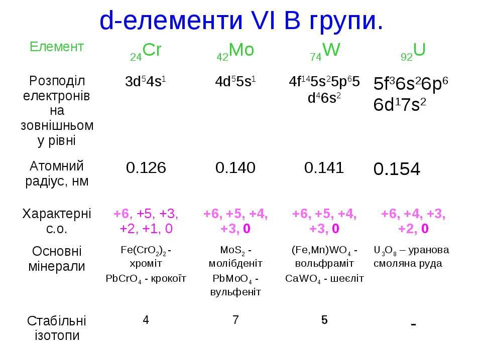 d-елементи VІ В групи.