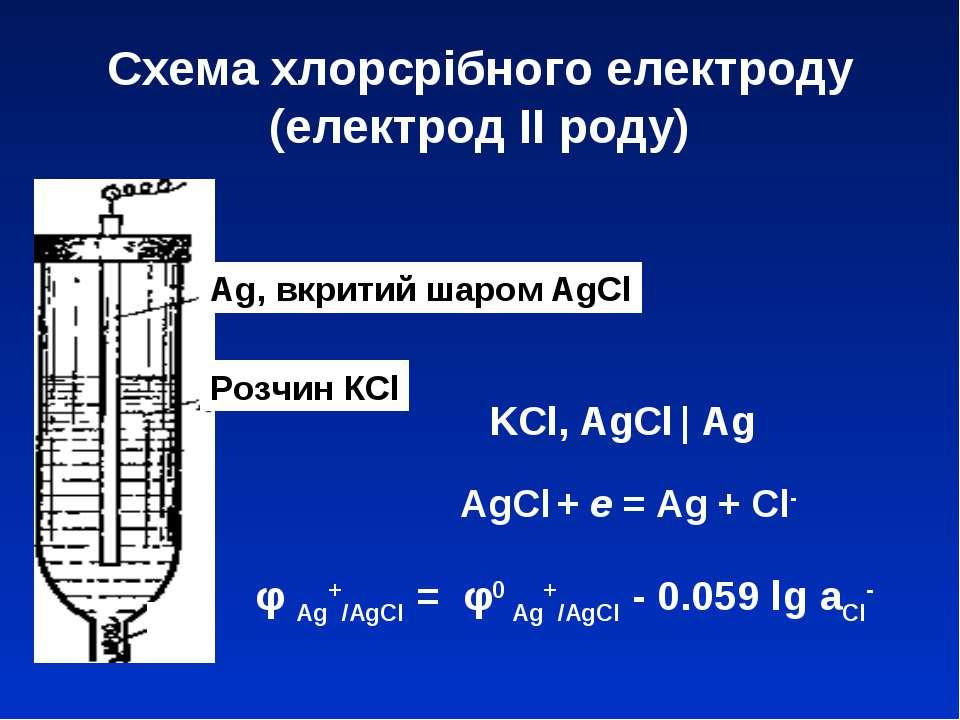 Схема хлорсрібного електроду (електрод ІІ роду) Ag, вкритий шаром AgCl Розчин...