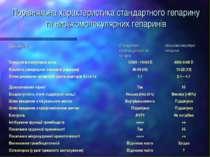 Порівняльна характеристика стандартного гепарину та низькомолекулярних гепаринів