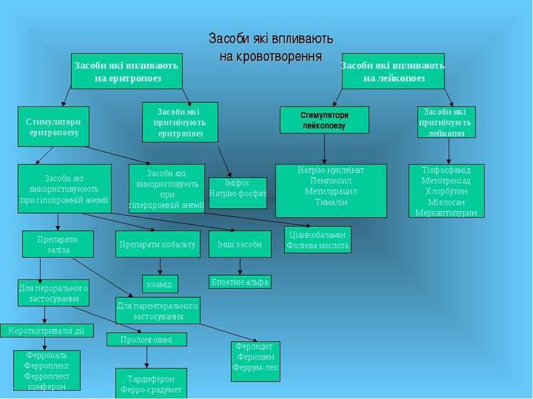 Засоби які впливають на кровотворення Стимулятори лейкопоезу Засоби які вплив...