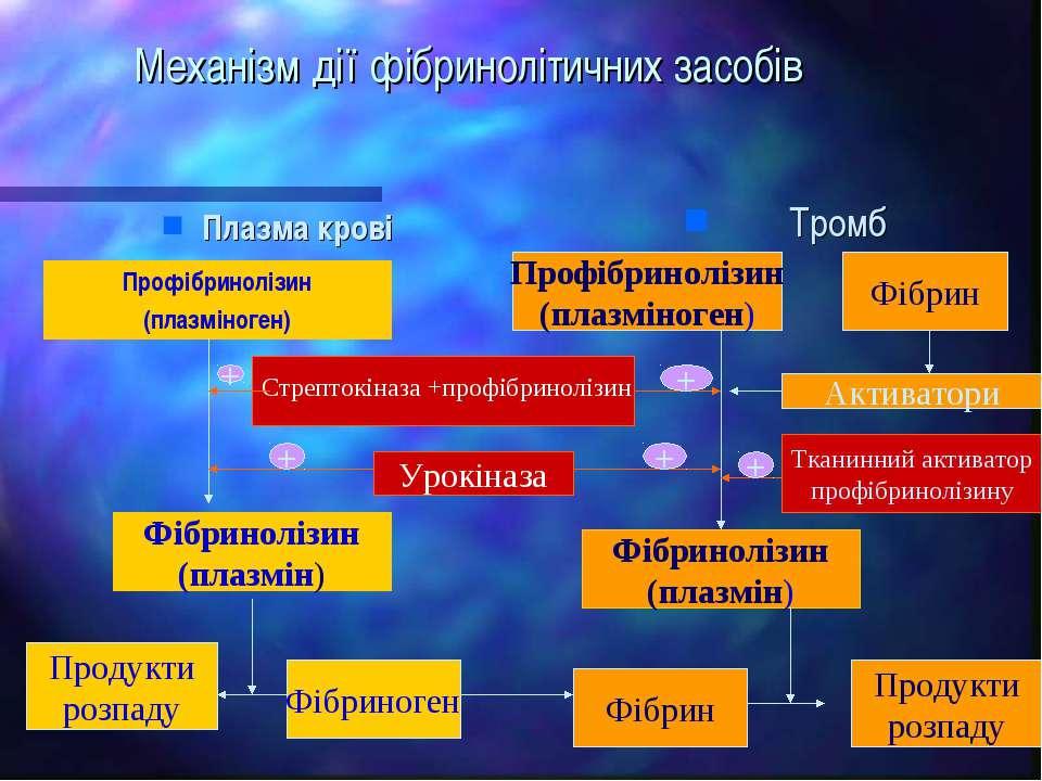 Механізм дії фібринолітичних засобів Плазма крові Тромб Профібринолізин (плаз...