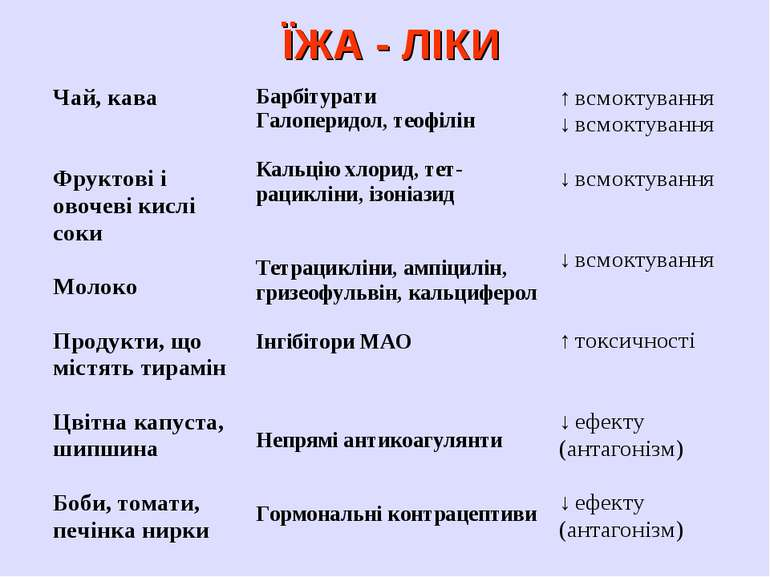 ЇЖА - ЛІКИ