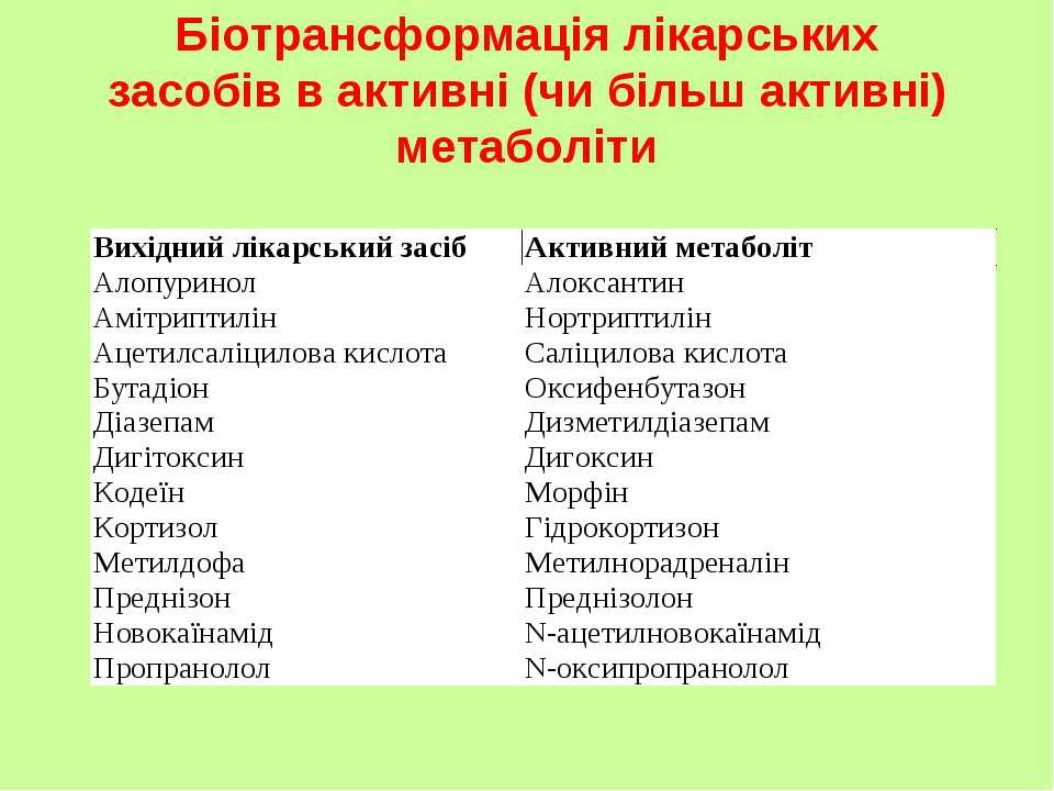 Біотрансформація лікарських засобів в активні (чи більш активні) метаболіти