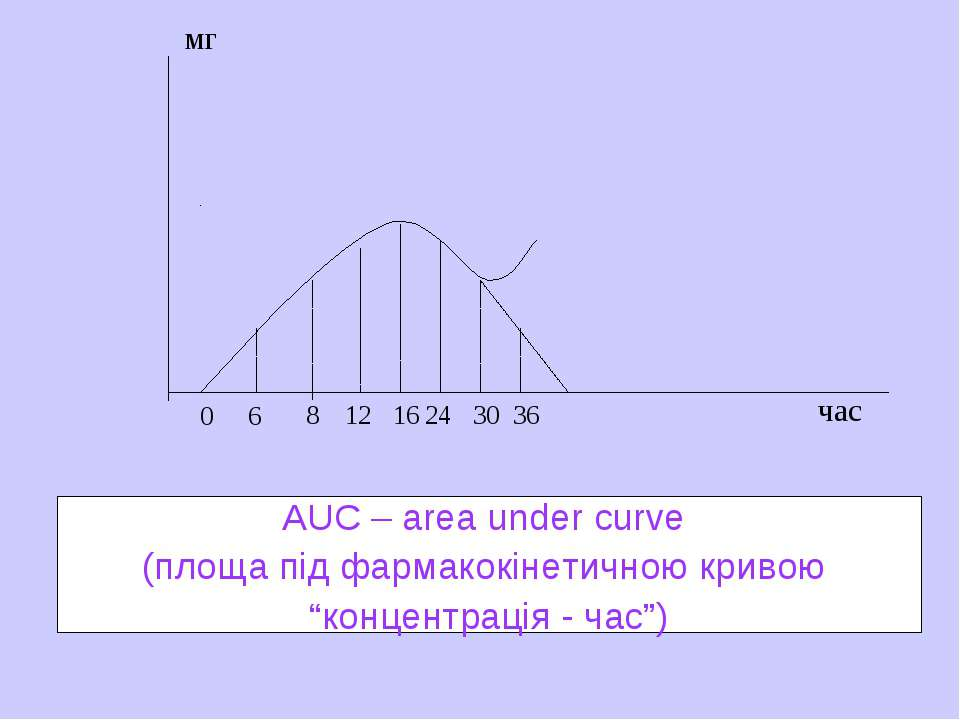 мг час 0 6 8 12 24 16 30 36 AUC – area under curve (площа під фармакокінетичн...