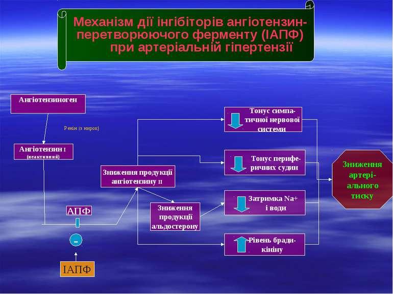 Механізм дії інгібіторів ангіотензин- перетворюючого ферменту (ІАПФ) при арте...