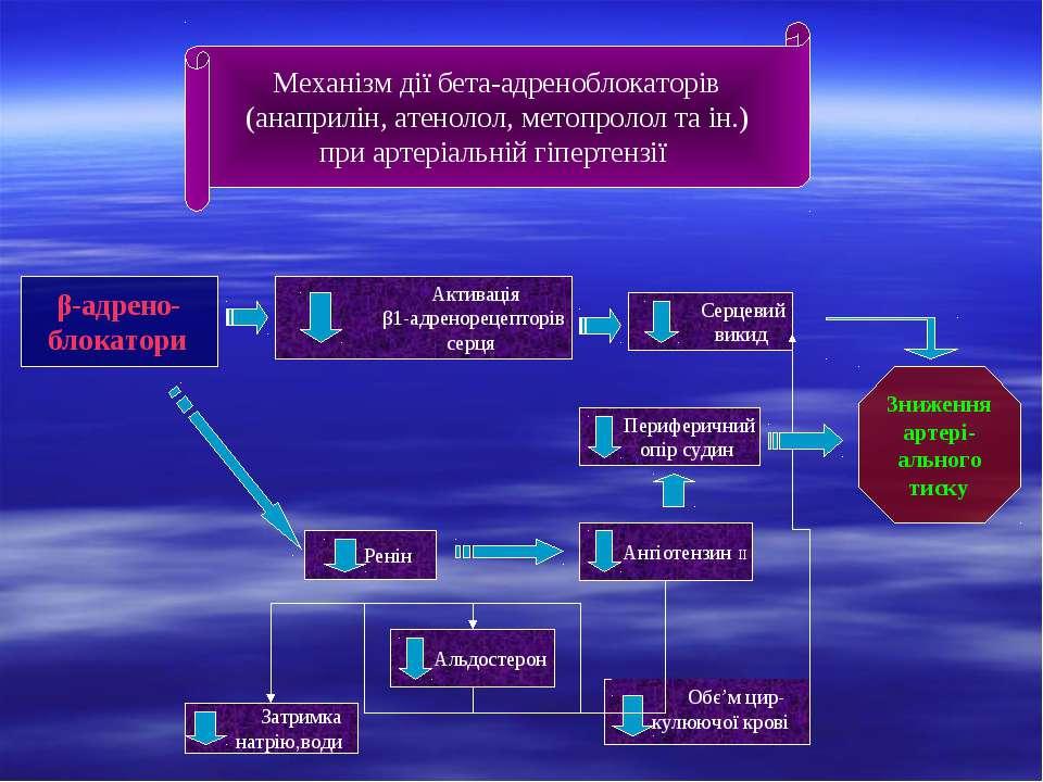 Механізм дії бета-адреноблокаторів (анаприлін, атенолол, метопролол та ін.) п...