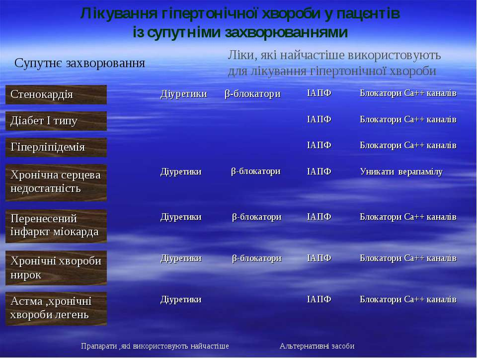 Лікування гіпертонічної хвороби у пацєнтів із супутніми захворюваннями Супутн...