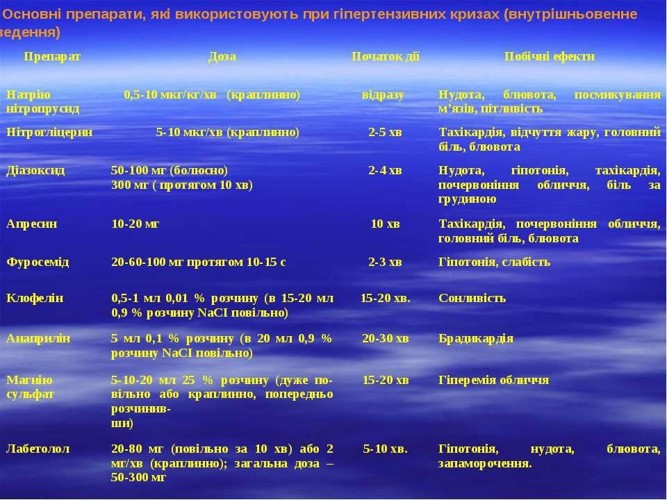Основні препарати, які використовують при гіпертензивних кризах (внутрішньове...