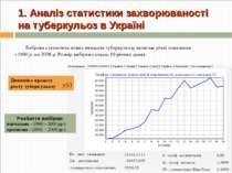 1. Аналіз статистики захворюваності на туберкульоз в Україні Розбиття вибірки...