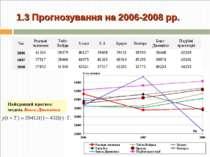 1.3 Прогнозування на 2006-2008 рр. Найкращий прогноз: модель Бокса-Дженкінса ...
