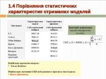 1.4 Порівняння статистичних характеристик отриманих моделей Найбільш адекватн...