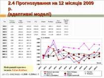 2.4 Прогнозування на 12 місяців 2009 р. (адаптивні моделі) Найкращий прогноз:...
