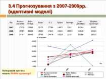 3.4 Прогнозування з 2007-2009рр. (адаптивні моделі) Найкращий прогноз: модель...