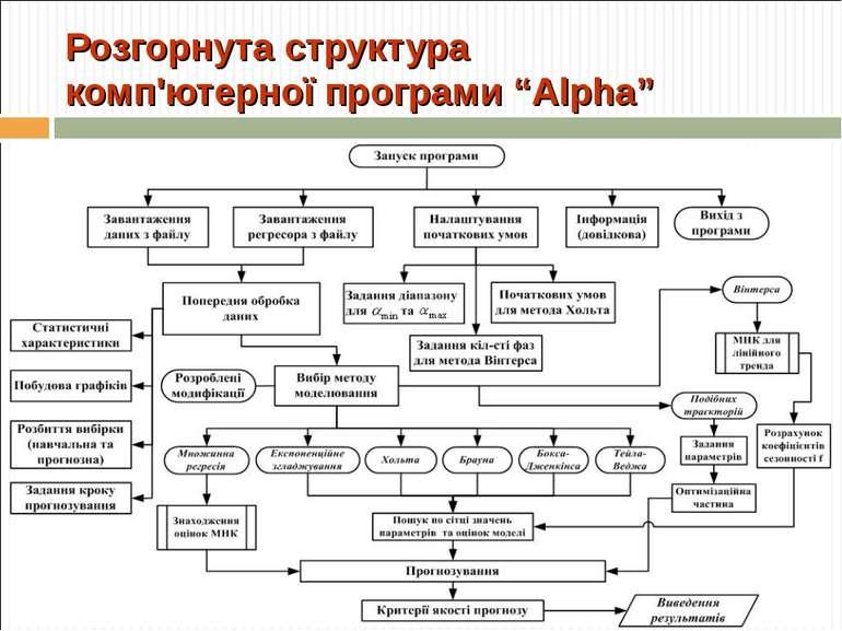 """Розгорнута структура комп'ютерної програми """"Alpha"""""""