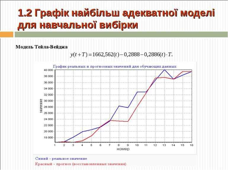 1.2 Графік найбільш адекватної моделі для навчальної вибірки Модель Тейла-Вейджа