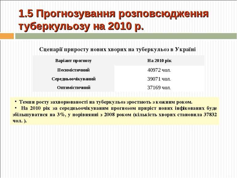 1.5 Прогнозування розповсюдження туберкульозу на 2010 р. Сценарії приросту но...