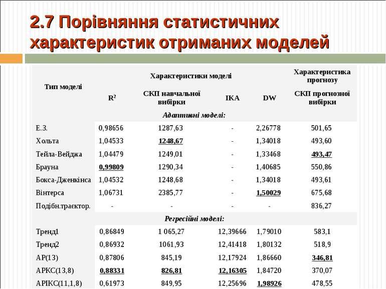 2.7 Порівняння статистичних характеристик отриманих моделей Тип моделі Характ...