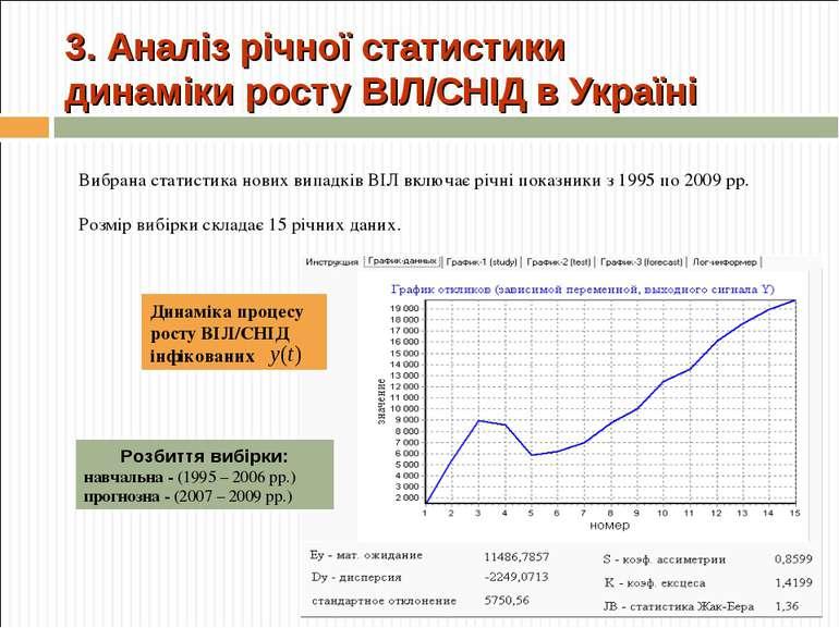 3. Аналіз річної статистики динаміки росту ВІЛ/СНІД в Україні Вибрана статист...