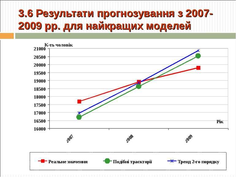3.6 Результати прогнозування з 2007-2009 рр. для найкращих моделей