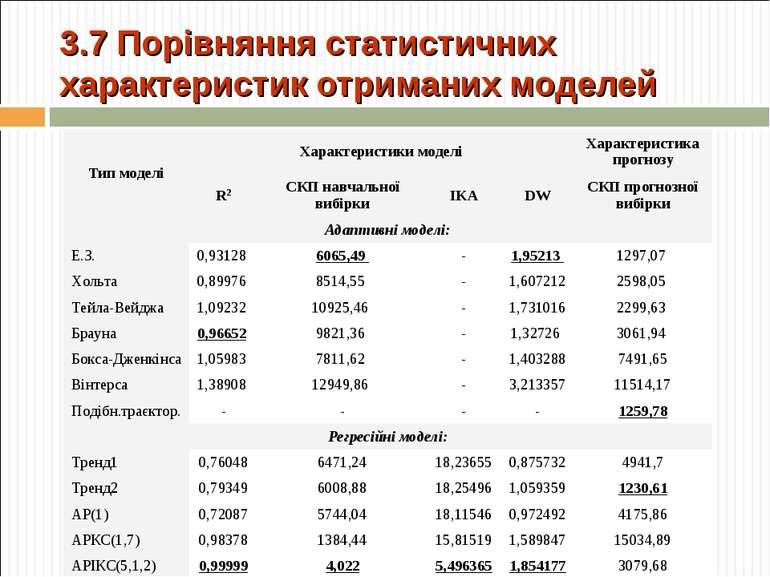 3.7 Порівняння статистичних характеристик отриманих моделей Тип моделі Характ...
