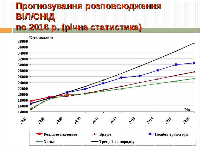 Прогнозування розповсюдження ВІЛ/СНІД по 2016 р. (річна статистика)