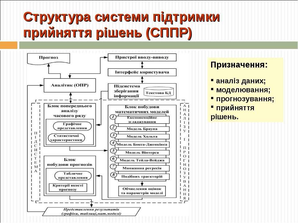 Структура системи підтримки прийняття рішень (СППР) Призначення: аналіз даних...