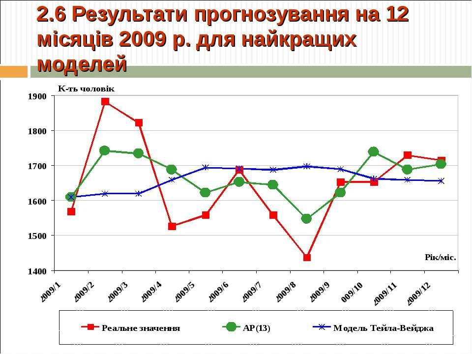2.6 Результати прогнозування на 12 місяців 2009 р. для найкращих моделей