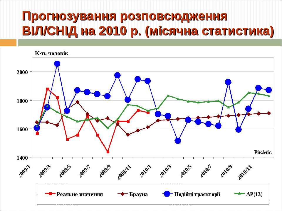 Прогнозування розповсюдження ВІЛ/СНІД на 2010 р. (місячна статистика)