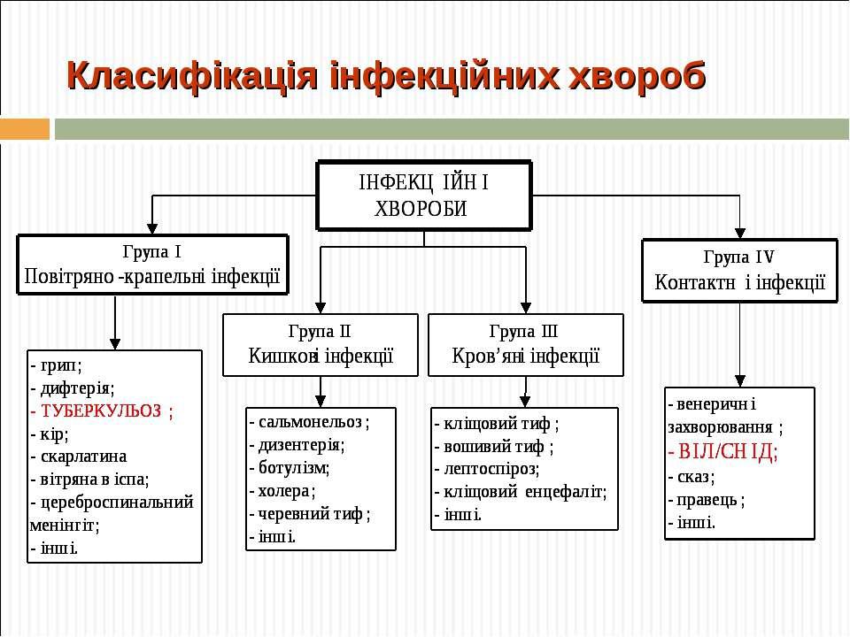 Класифікація інфекційних хвороб