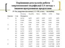 Порівняння результатів роботи запропонованої модифікації LS-методу з іншими п...