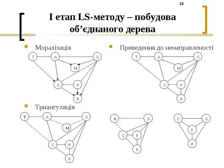 I етап LS-методу – побудова об'єднаного дерева Моралізація Триангуляція Приве...