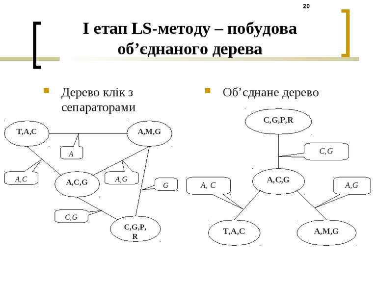 I етап LS-методу – побудова об'єднаного дерева Дерево клік з сепараторами Об'...
