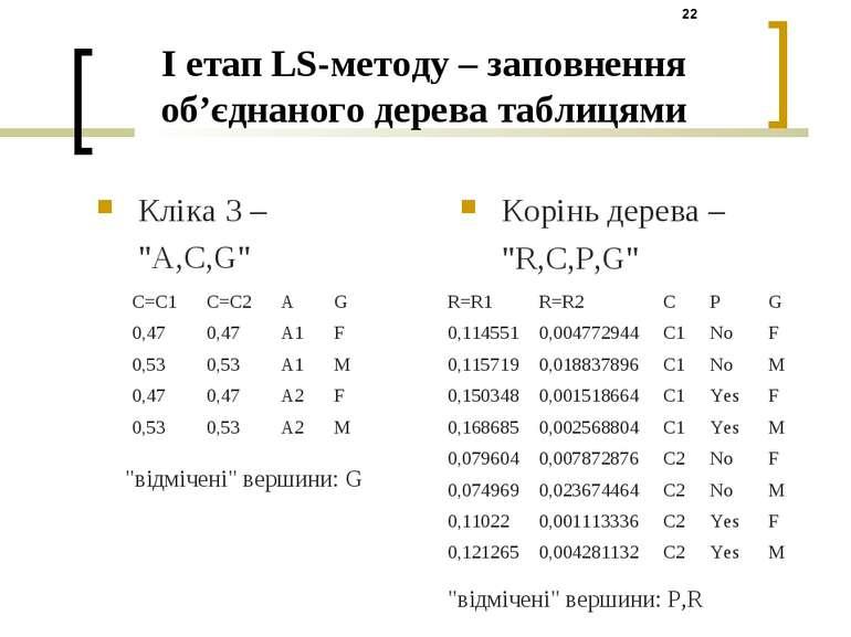 """I етап LS-методу – заповнення об'єднаного дерева таблицями Кліка 3 – """"A,C,G"""" ..."""