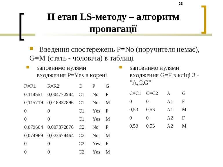 II етап LS-методу – алгоритм пропагації заповнимо нулями входження P=Yes в ко...
