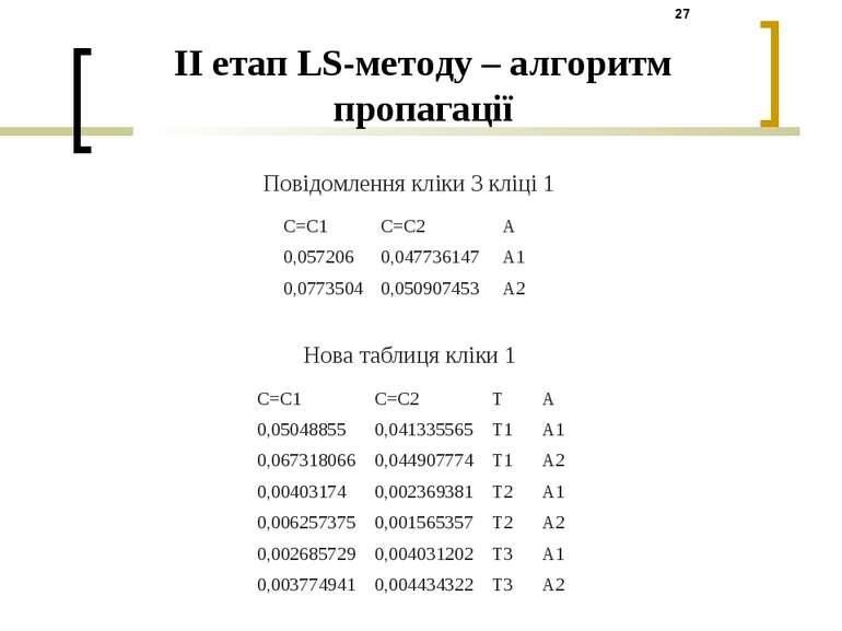 Повідомлення кліки 3 кліці 1 Нова таблиця кліки 1 II етап LS-методу – алгорит...