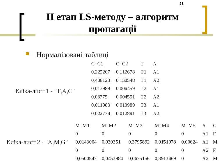 II етап LS-методу – алгоритм пропагації Нормалізовані таблиці Кліка-лист 1 - ...