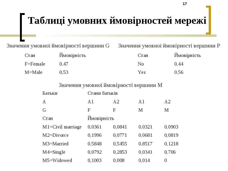 Таблиці умовних ймовірностей мережі Значення умовної ймовірності вершини M Зн...