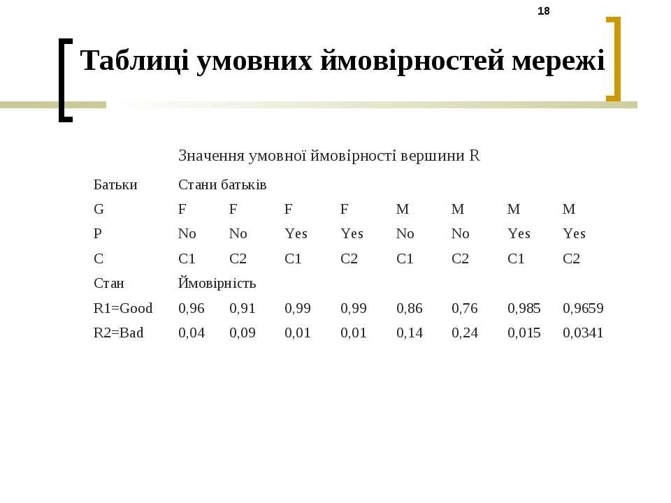 Таблиці умовних ймовірностей мережі Значення умовної ймовірності вершини R Ба...
